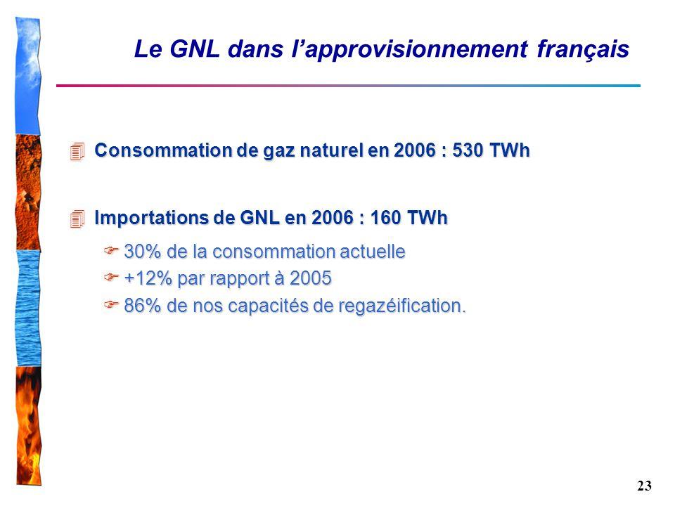 23 Le GNL dans lapprovisionnement français 4Consommation de gaz naturel en 2006 : 530 TWh 4Importations de GNL en 2006 : 160 TWh 30% de la consommatio