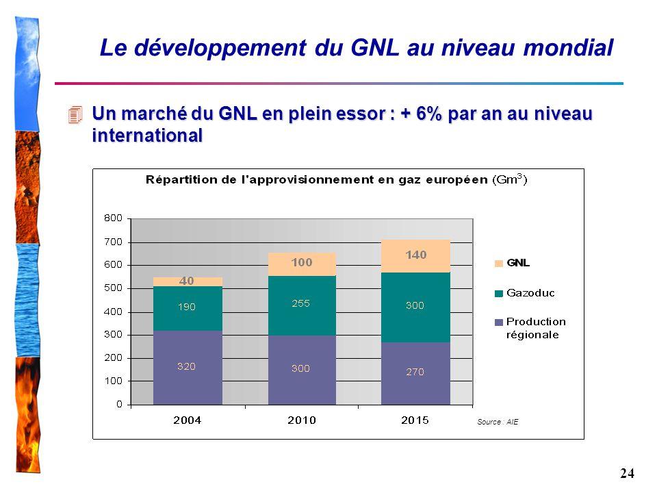 24 Le développement du GNL au niveau mondial 4Un marché du GNL en plein essor : + 6% par an au niveau international Source : AIE
