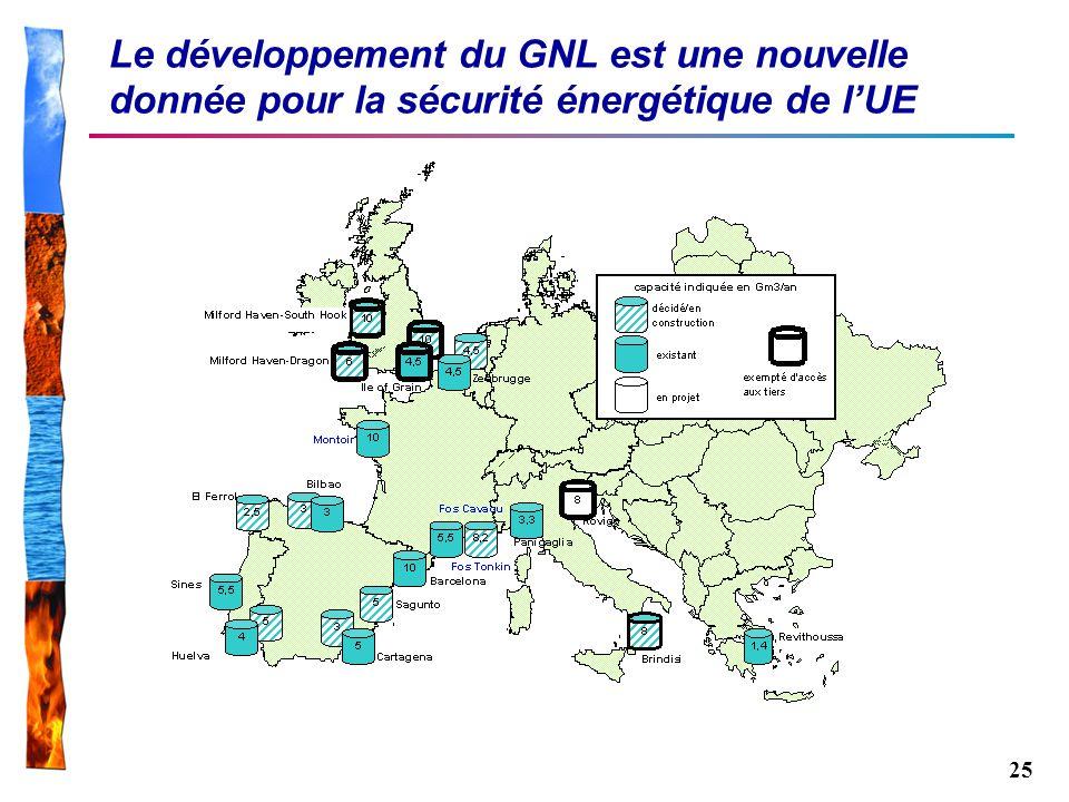 25 Le développement du GNL est une nouvelle donnée pour la sécurité énergétique de lUE