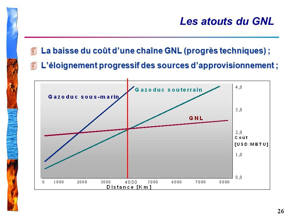 26 Les atouts du GNL 4La baisse du coût dune chaîne GNL (progrès techniques) ; 4Léloignement progressif des sources dapprovisionnement ;