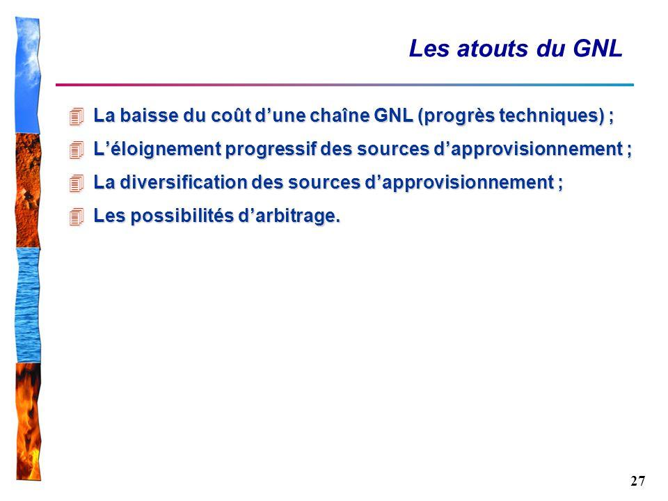 27 Les atouts du GNL 4La baisse du coût dune chaîne GNL (progrès techniques) ; 4Léloignement progressif des sources dapprovisionnement ; 4La diversifi