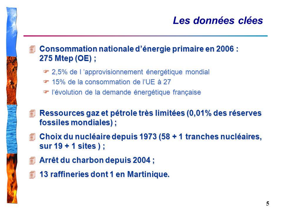 5 Les données clées 4Consommation nationale dénergie primaire en 2006 : 275 Mtep (OE) ; 2,5% de l approvisionnement énergétique mondial 2,5% de l appr