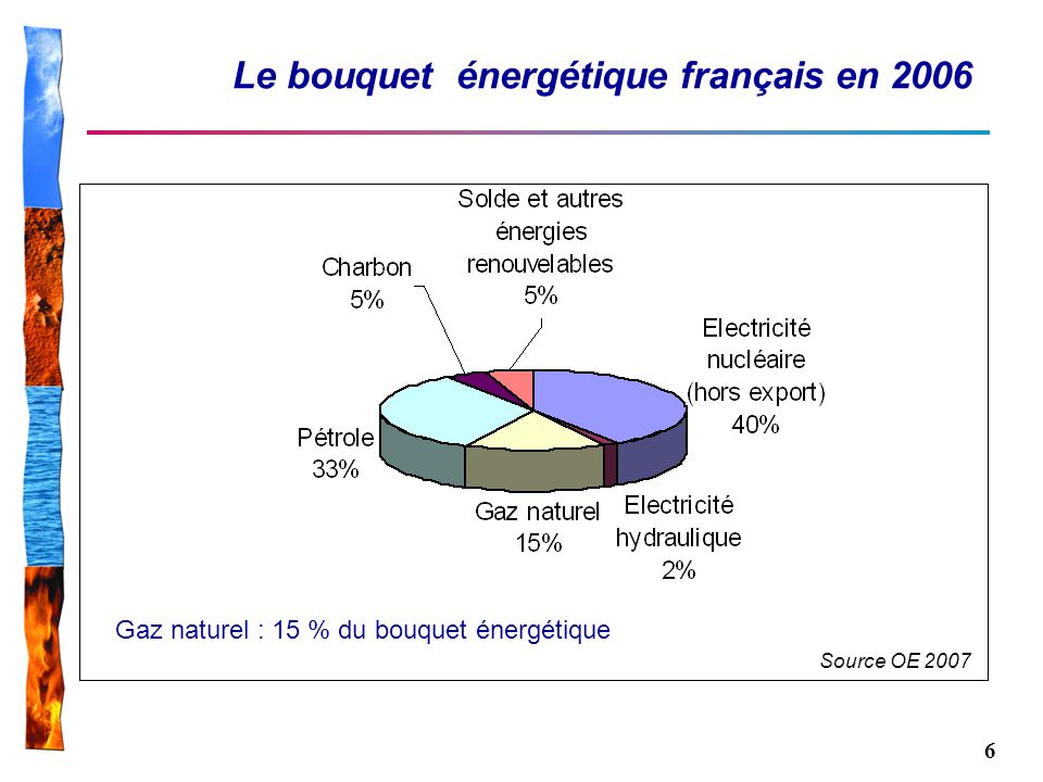 6 Le bouquet énergétique français en 2006 Gaz naturel : 15 % du bouquet énergétique Source OE 2007