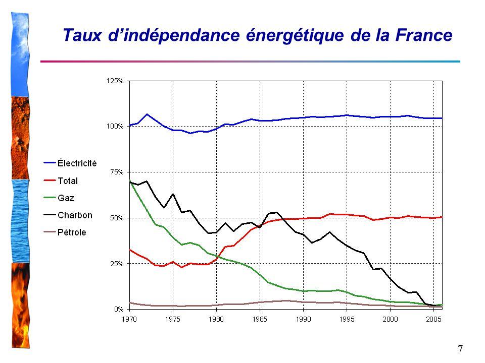 7 Taux dindépendance énergétique de la France