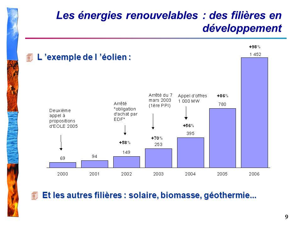 9 Les énergies renouvelables : des filières en développement 4Et les autres filières : solaire, biomasse, géothermie... 4L exemple de l éolien :