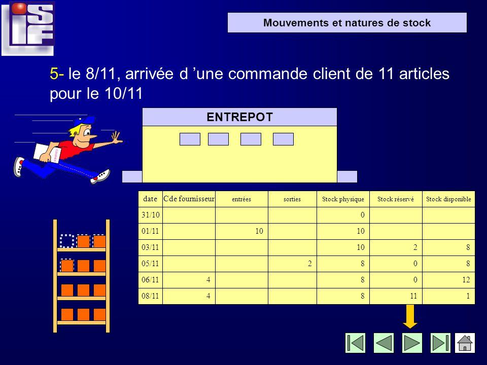 Mouvements et natures de stock 4- le 6/11, commande au fournisseur de 4 articles ENTREPOT date 31/10 01/11 03/11 05/11 entrées 10 sorties 2 Stock phys