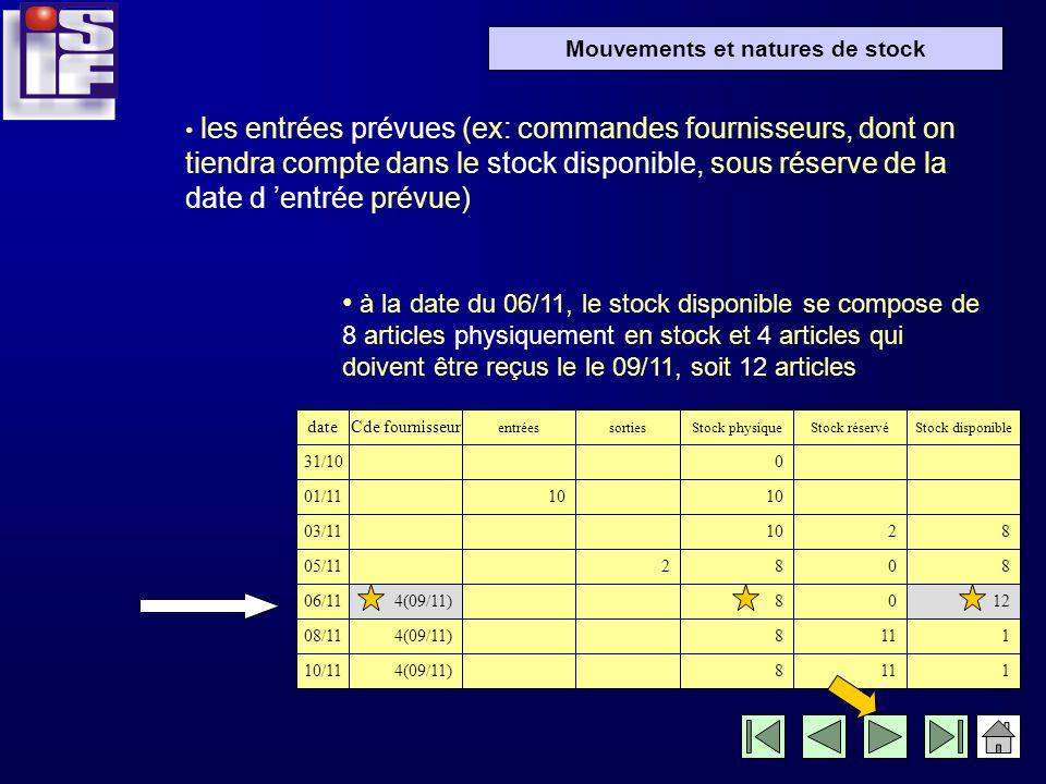 Mouvements et natures de stock Il existe donc différentes natures de mouvements et de stock: les entrées, les sorties, le stock physique (contrôlé lor