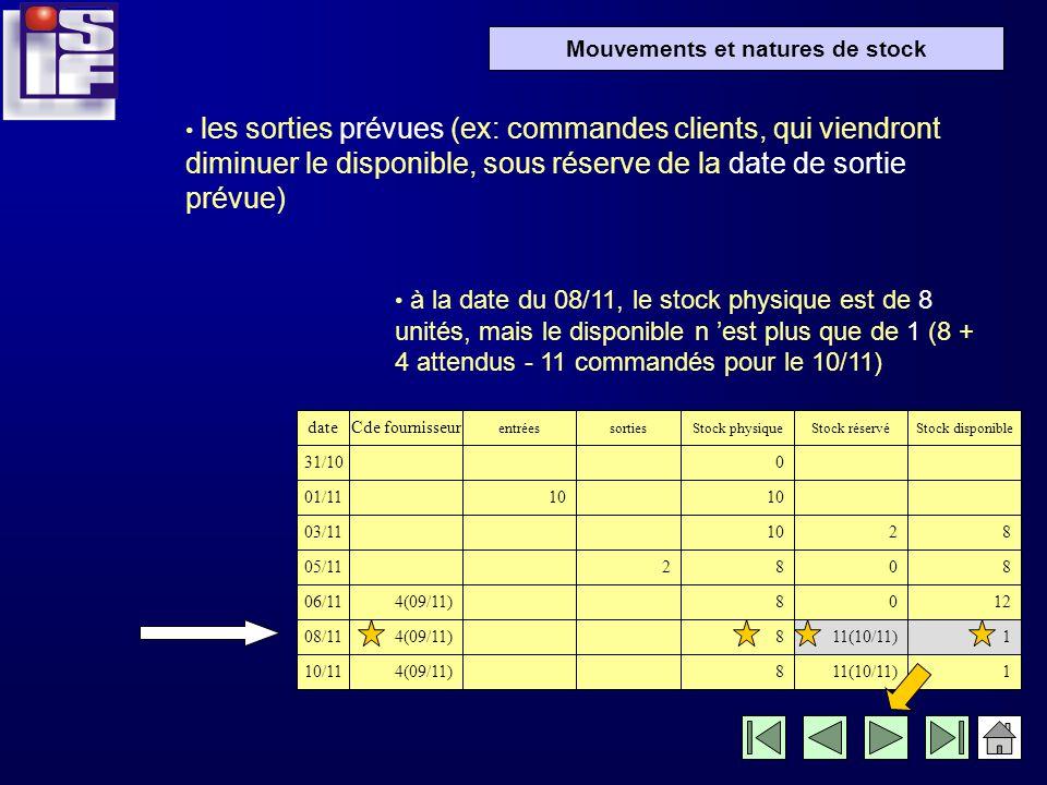 Mouvements et natures de stock les entrées prévues (ex: commandes fournisseurs, dont on tiendra compte dans le stock disponible, sous réserve de la da