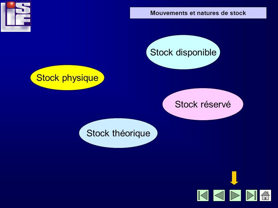 Mouvements et natures de stock