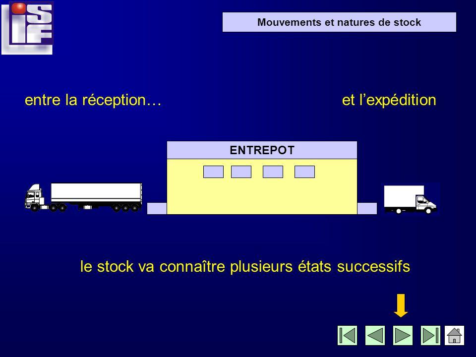 Stock physique Stock disponible Stock théorique Stock réservé