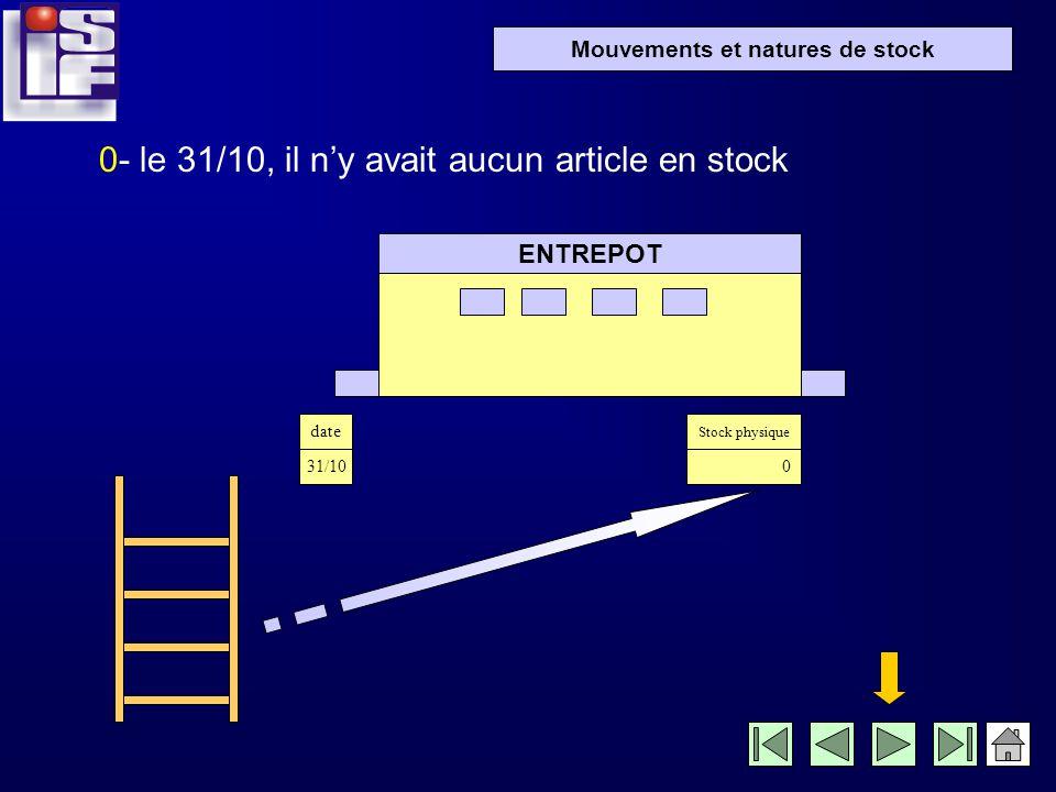 Mouvements et natures de stock entre la réception…et lexpédition ENTREPOT le stock va connaître plusieurs états successifs