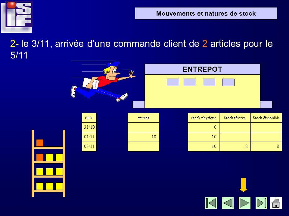 Mouvements et natures de stock 1- le 2/11 réception de 10 articles ENTREPOT …et effectuer la mise à jour du stock date 31/10 02/11 entrées 10 Stock ph