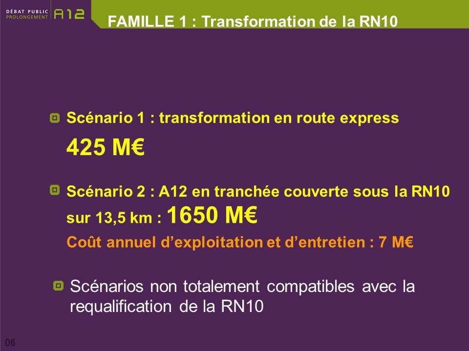 FAMILLE 1 : Transformation de la RN10 06 Scénario 1 : transformation en route express 425 M Scénario 2 : A12 en tranchée couverte sous la RN10 sur 13,5 km : 1650 M Coût annuel dexploitation et dentretien : 7 M Scénarios non totalement compatibles avec la requalification de la RN10