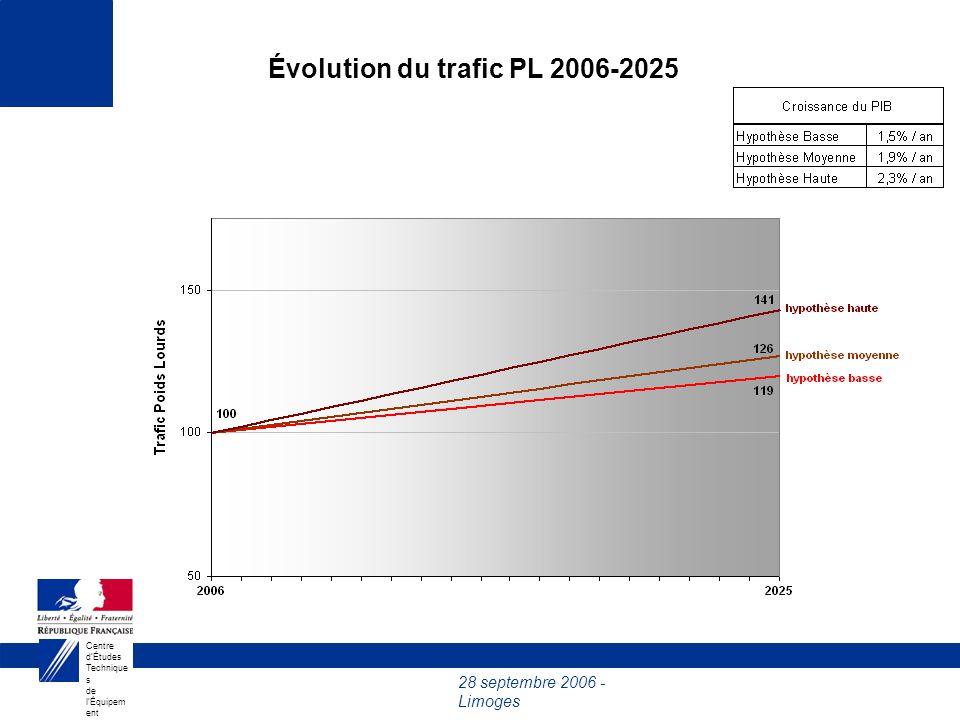 28 septembre 2006 - Limoges Centre dÉtudes Technique s de lÉquipem ent du Sud- Ouest Évolution du trafic PL 2006-2025