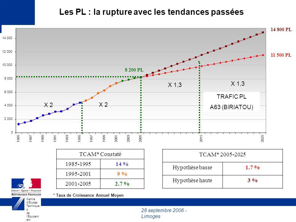 28 septembre 2006 - Limoges Centre dÉtudes Technique s de lÉquipem ent du Sud- Ouest 2003200520152025 8 200 PL TCAM* 2005-2025 Hypothèse basse1.7 % Hypothèse haute3 % Les PL : la rupture avec les tendances passées 11 500 PL 14 800 PL TRAFIC PL A63 (BIRIATOU) * Taux de Croissance Annuel Moyen TCAM* Constaté 1985-199514 % 1995-20019 % 2001-20052.7 % X 2 X 1,3