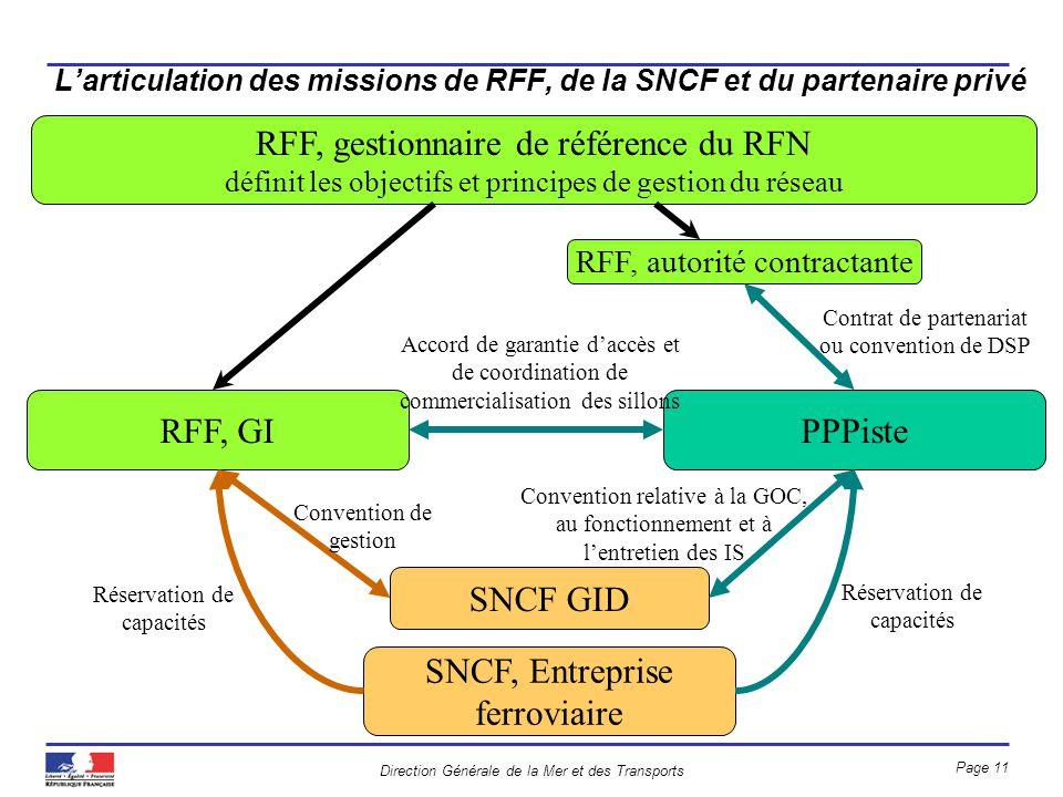 Direction Générale de la Mer et des Transports Page 11 Larticulation des missions de RFF, de la SNCF et du partenaire privé RFF, gestionnaire de référ
