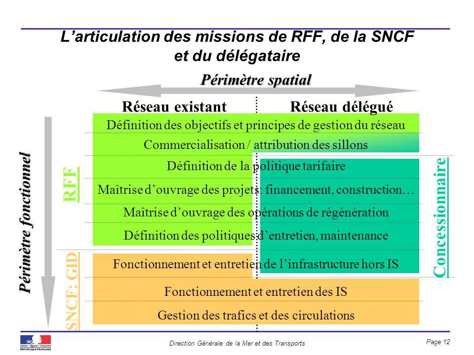 Direction Générale de la Mer et des Transports Page 12 Larticulation des missions de RFF, de la SNCF et du délégataire Périmètre spatial RFF Définitio