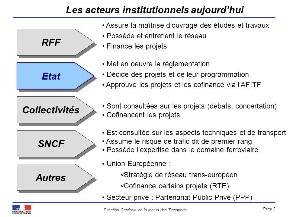 Direction Générale de la Mer et des Transports Page 2 RFF Etat Collectivités SNCF Autres Assure la maîtrise douvrage des études et travaux Possède et
