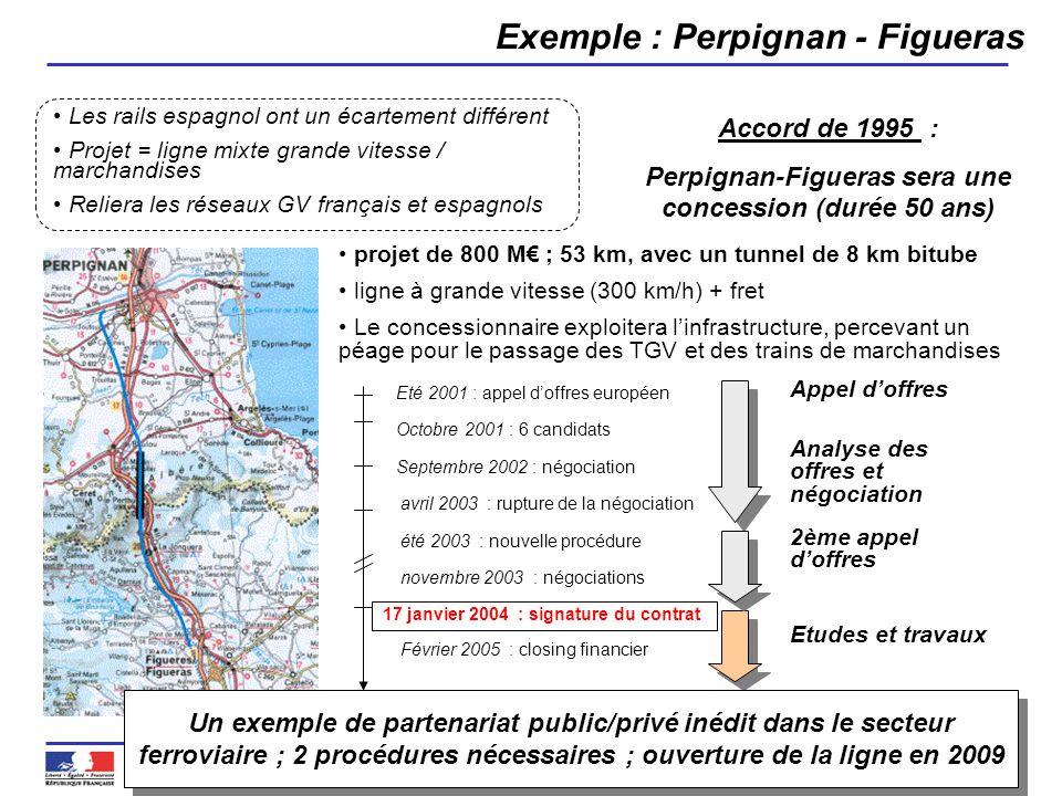 Direction Générale de la Mer et des Transports Page 5 Exemple : Perpignan - Figueras Les rails espagnol ont un écartement différent Projet = ligne mix