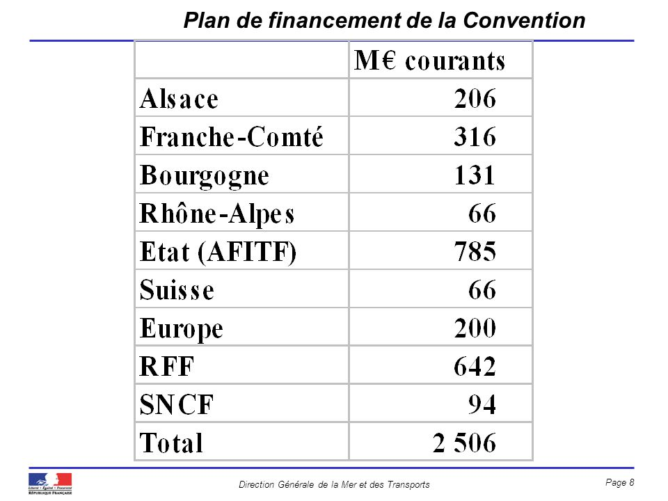Direction Générale de la Mer et des Transports Page 8 Plan de financement de la Convention