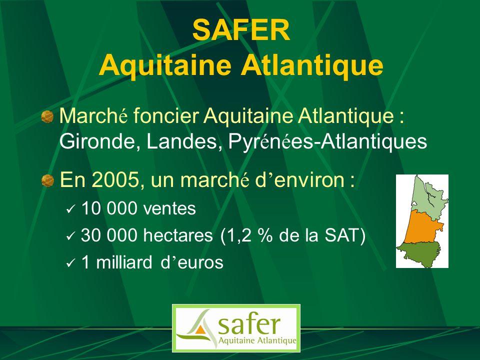 SAFER Aquitaine Atlantique March é foncier Aquitaine Atlantique : Gironde, Landes, Pyr é n é es-Atlantiques En 2005, un march é d environ : 10 000 ventes 30 000 hectares (1,2 % de la SAT) 1 milliard d euros