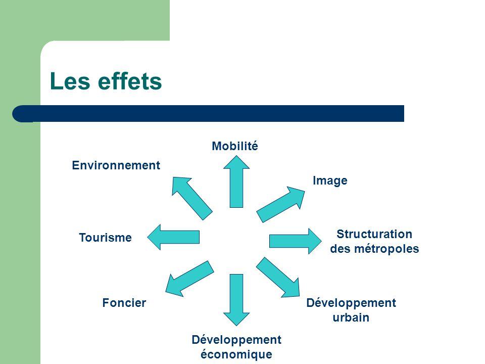 Les effets Mobilité Structuration des métropoles Image Développement urbain Développement économique Foncier Tourisme Environnement