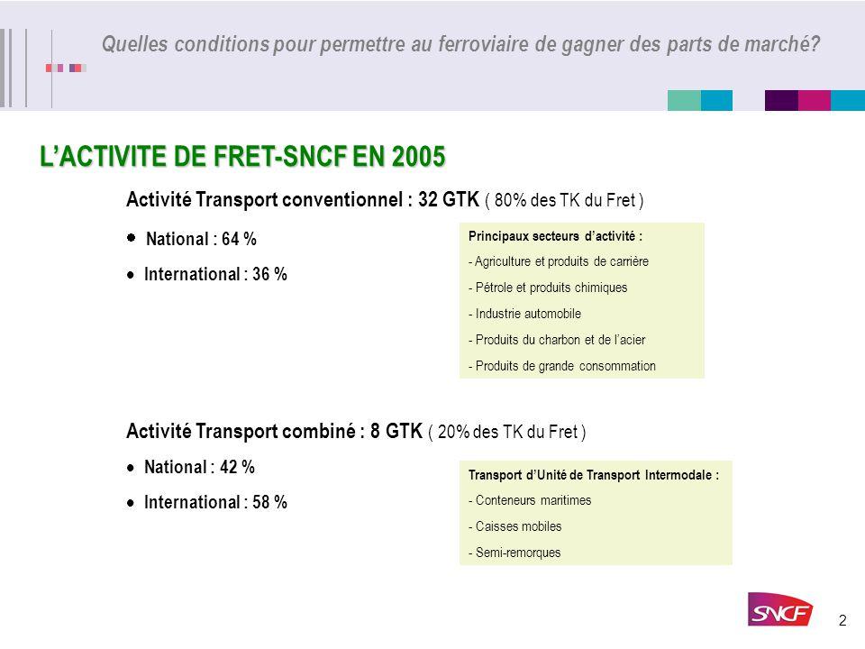 3 Quelles conditions pour permettre au ferroviaire de gagner des parts de marché.