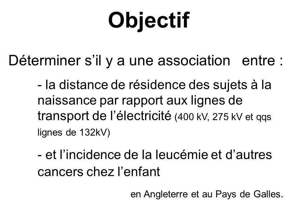 Déterminer sil y a une associationentre : - la distance de résidence des sujets à la naissance par rapport aux lignes de transport de lélectricité (40
