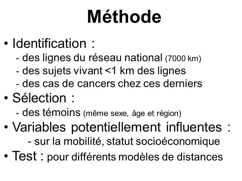 Méthode Identification : - des lignes du réseau national (7000 km) - des sujets vivant <1 km des lignes - des cas de cancers chez ces derniers Sélection : - des témoins (même sexe, âge et région) Variables potentiellement influentes : - sur la mobilité, statut socioéconomique Test : pour différents modèles de distances