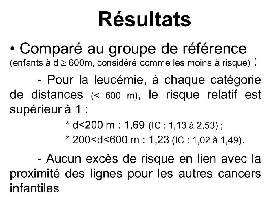 Résultats Comparé au groupe de référence (enfants à d 600m, considéré comme les moins à risque) : - Pour la leucémie, à chaque catégorie de distances (< 600 m), le risque relatif est supérieur à 1 : * d<200 m : 1,69 (IC : 1,13 à 2,53) ; * 200<d<600 m : 1,23 (IC : 1,02 à 1,49).
