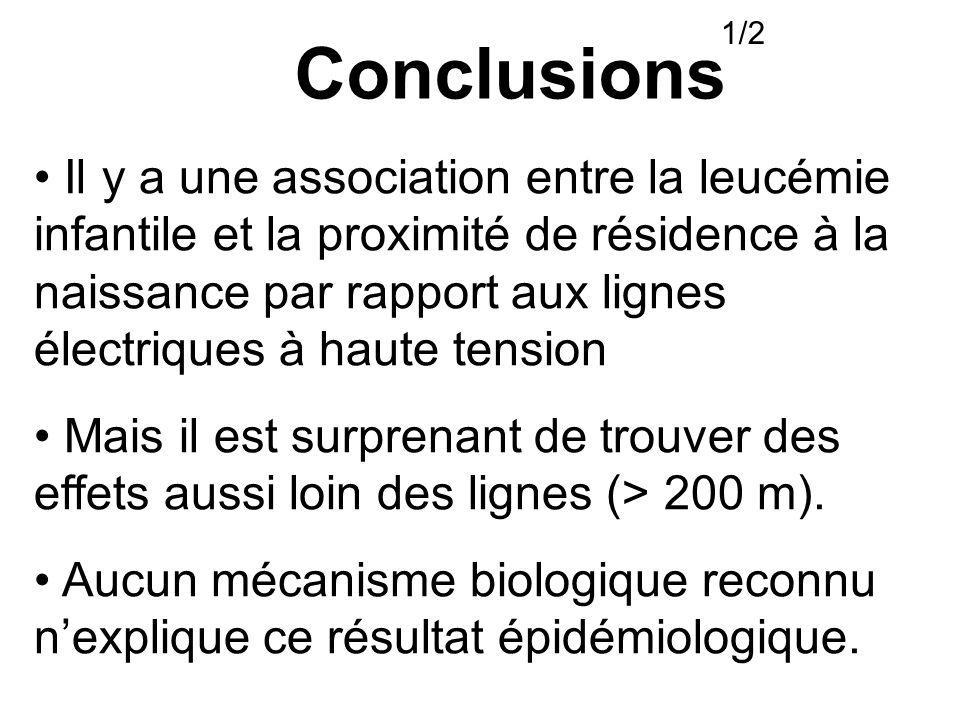 Conclusions 1/2 Il y a une association entre la leucémie infantile et la proximité de résidence à la naissance par rapport aux lignes électriques à haute tension Mais il est surprenant de trouver des effets aussi loin des lignes (> 200 m).