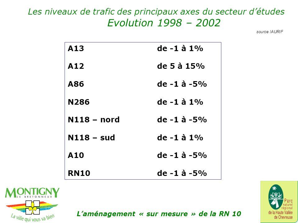 Les niveaux de trafic des principaux axes du secteur détudes Evolution 1998 – 2002 A13de -1 à 1% A12de 5 à 15% A86de -1 à -5% N286de -1 à 1% N118 – nordde -1 à -5% N118 – sudde -1 à 1% A10de -1 à -5% RN10 de -1 à -5% source IAURIF Laménagement « sur mesure » de la RN 10