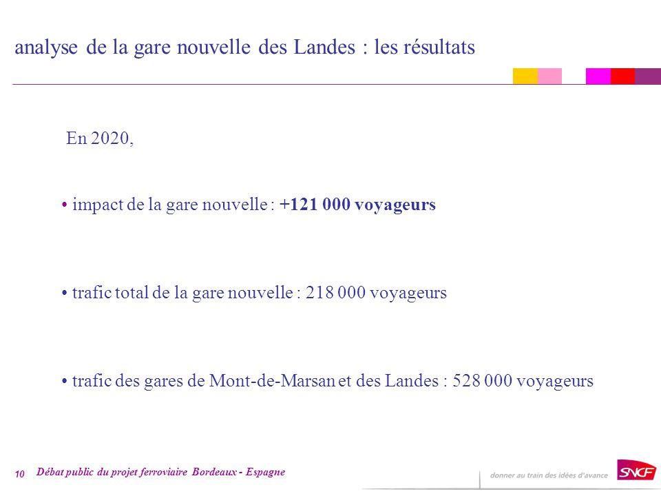 Débat public du projet ferroviaire Bordeaux - Espagne 10 analyse de la gare nouvelle des Landes : les résultats En 2020, impact de la gare nouvelle : +121 000 voyageurs trafic total de la gare nouvelle : 218 000 voyageurs trafic des gares de Mont-de-Marsan et des Landes : 528 000 voyageurs