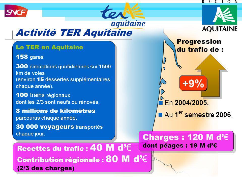 Activité TER Aquitaine Le TER en Aquitaine 158 gares 300 circulations quotidiennes sur 1500 km de voies (environ 15 dessertes supplémentaires chaque a