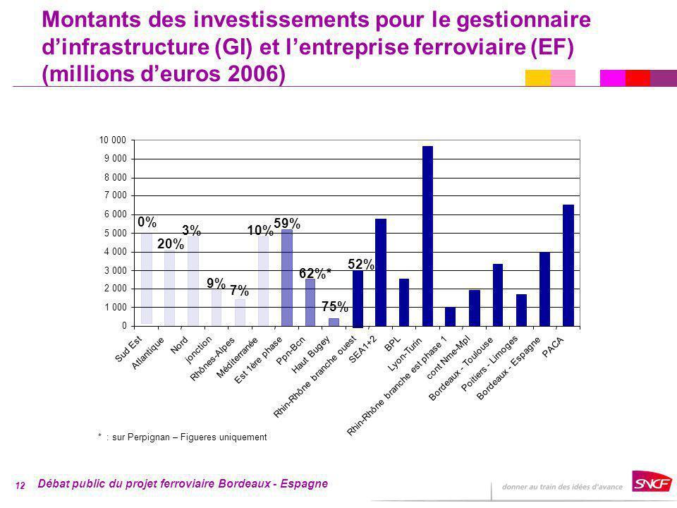 Débat public du projet ferroviaire Bordeaux - Espagne 12 0 1 000 2 000 3 000 4 000 5 000 6 000 7 000 8 000 9 000 10 000 Sud Est Atlantique Nord jonction Rhônes-Alpes Méditerranée Est 1ère phase Ppn-Bcn Haut Bugey cont Nme-Mpl SEA1+2 BPL Lyon-Turin Rhin-Rhône branche est phase 1 Rhin-Rhône branche ouest Bordeaux - Toulouse Poitiers - Limoges Bordeaux - Espagne PACA Montants des investissements pour le gestionnaire dinfrastructure (GI) et lentreprise ferroviaire (EF) (millions deuros 2006) 0% 20% 7% 10% 75% 3% 9% 62%* * : sur Perpignan – Figueres uniquement 59% 52%