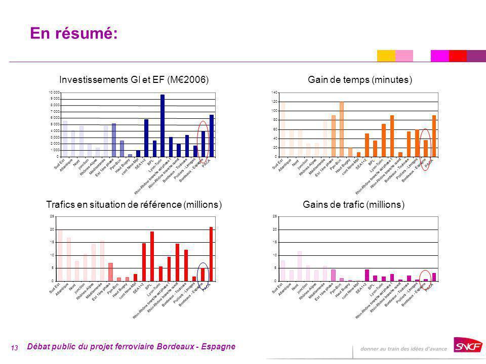 Débat public du projet ferroviaire Bordeaux - Espagne 13 En résumé: 0 1 000 2 000 3 000 4 000 5 000 6 000 7 000 8 000 9 000 10 000 Sud Est Atlantique Nord jonction Rhônes-Alpes Méditerranée Est 1ère phase Ppn-Bcn Haut Bugey cont Nme-Mpl SEA1+2 BPL Lyon-Turin Rhin-Rhône branche est phase 1 Rhin-Rhône branche ouest Bordeaux - Toulouse Poitiers - Limoges Bordeaux - Espagne PACA Investissements GI et EF (M2006) 0 20 40 60 80 100 120 140 Sud Est Atlantique Nord jonction Rhônes-Alpes Méditerranée Est 1ère phase Ppn-Bcn Haut Bugey cont Nme-Mpl SEA1+2 BPL Lyon-Turin Rhin-Rhône branche est phase 1 Rhin-Rhône branche ouest Bordeaux - Toulouse Poitiers - Limoges Bordeaux - Espagne PACA Gain de temps (minutes) 0 5 10 15 20 25 Sud Est Atlantique Nord jonction Rhônes-Alpes Méditerranée Est 1ère phase Ppn-Bcn Haut Bugey cont Nme-Mpl SEA1+2 BPL Lyon-Turin Rhin-Rhône branche est phase 1 Rhin-Rhône branche ouest Bordeaux - Toulouse Poitiers - Limoges Bordeaux - Espagne PACA Trafics en situation de référence (millions) 0 5 10 15 20 25 Sud Est Atlantique Nord jonction Rhônes-Alpes Méditerranée Est 1ère phase Ppn-Bcn Haut Bugey cont Nme-Mpl SEA1+2 BPL Lyon-Turin Rhin-Rhône branche est phase 1 Rhin-Rhône branche ouest Bordeaux - Toulouse Poitiers - Limoges Bordeaux - Espagne PACA Gains de trafic (millions)