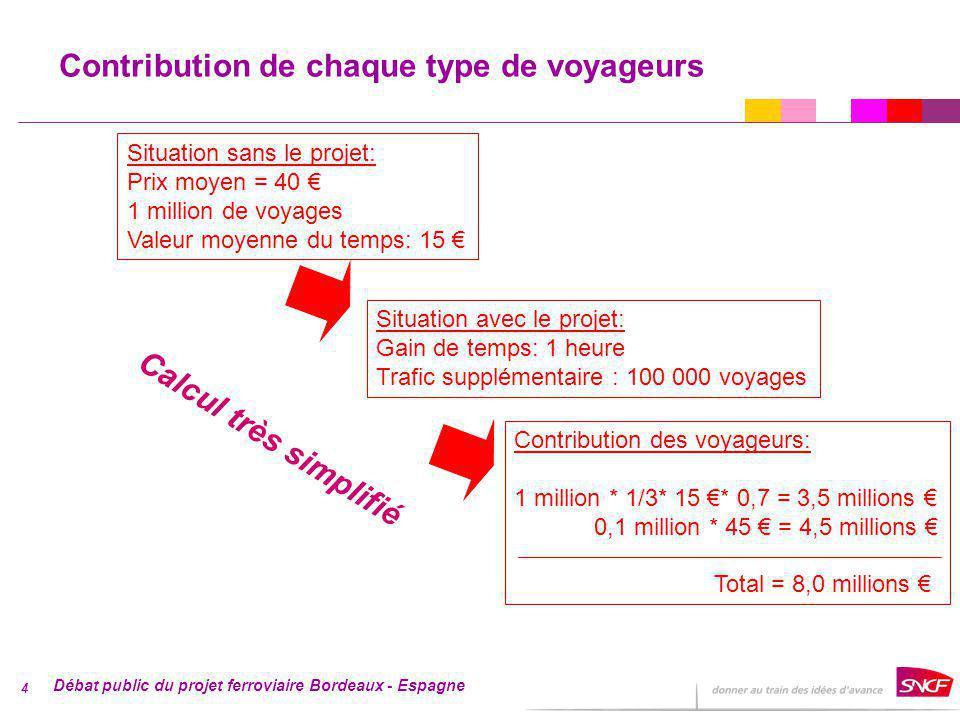 Débat public du projet ferroviaire Bordeaux - Espagne 4 Contribution de chaque type de voyageurs Situation sans le projet: Prix moyen = 40 1 million de voyages Valeur moyenne du temps: 15 Situation avec le projet: Gain de temps: 1 heure Trafic supplémentaire : 100 000 voyages Contribution des voyageurs: 1 million * 1/3* 15 * 0,7 = 3,5 millions 0,1 million * 45 = 4,5 millions Total = 8,0 millions Calcul très simplifié