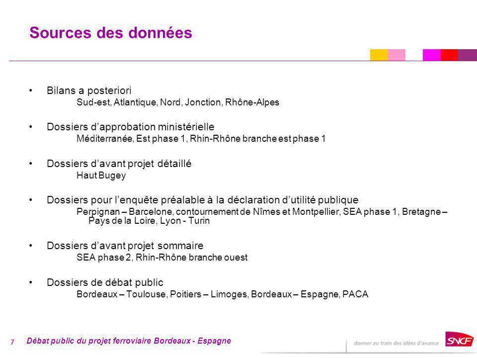 Débat public du projet ferroviaire Bordeaux - Espagne 8 0 1 000 2 000 3 000 4 000 5 000 6 000 7 000 8 000 9 000 10 000 Sud Est Atlantique Nord jonction Rhônes-Alpes Méditerranée Est 1ère phase Ppn-Bcn Haut Bugey cont Nme-Mpl SEA1+2 BPL Lyon-Turin Rhin-Rhône branche est phase 1 Rhin-Rhône branche ouest Bordeaux - Toulouse Poitiers - Limoges PACA Montants des investissements pour le gestionnaire dinfrastructure (GI) et lentreprise ferroviaire (EF) (millions deuros 2006) Bordeaux - Espagne