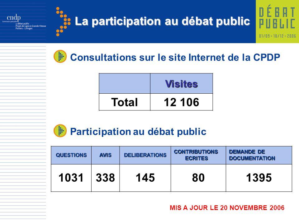 La participation au débat public Visites Total12 106 Consultations sur le site Internet de la CPDP MIS A JOUR LE 20 NOVEMBRE 2006 Participation au déb