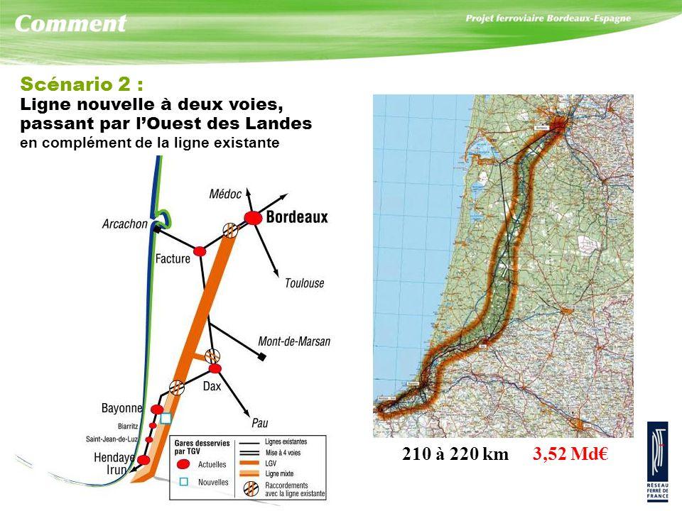 Scénario 2 : Ligne nouvelle à deux voies, passant par lOuest des Landes en complément de la ligne existante 210 à 220 km 3,52 Md