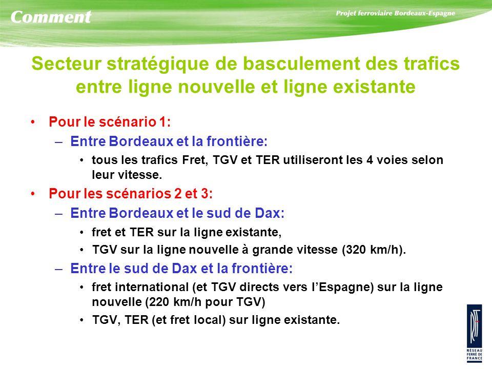 Secteur stratégique de basculement des trafics entre ligne nouvelle et ligne existante Pour le scénario 1: –Entre Bordeaux et la frontière: tous les trafics Fret, TGV et TER utiliseront les 4 voies selon leur vitesse.