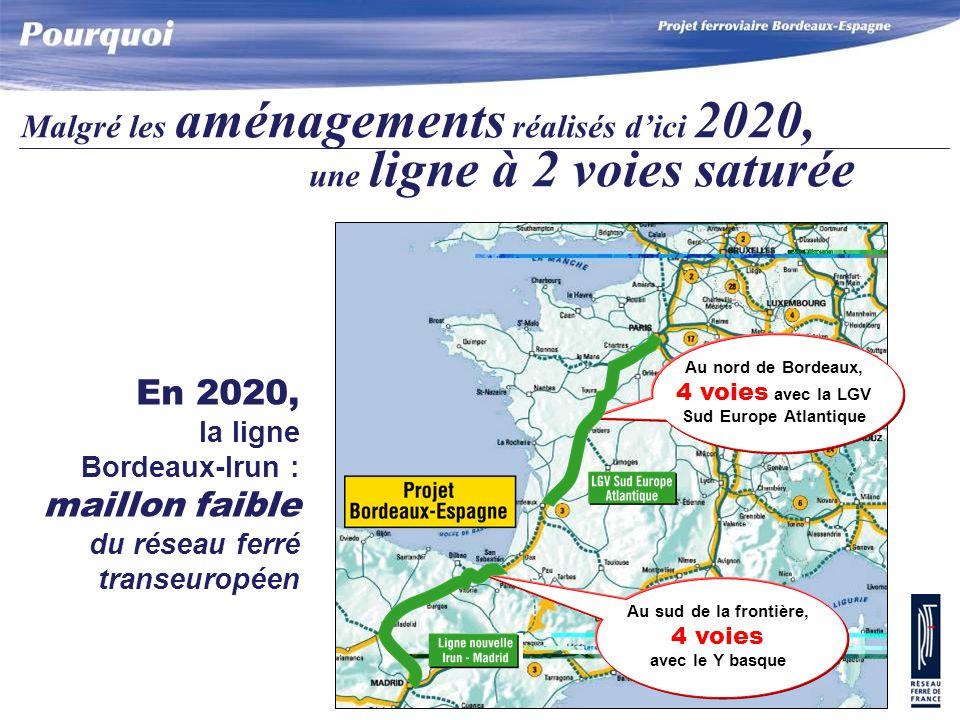 2 voies supplémentaires entre Bordeaux et Irun Pour répondre à la demande des trafics de marchandises, grandes lignes et TER: Nécessité de créer