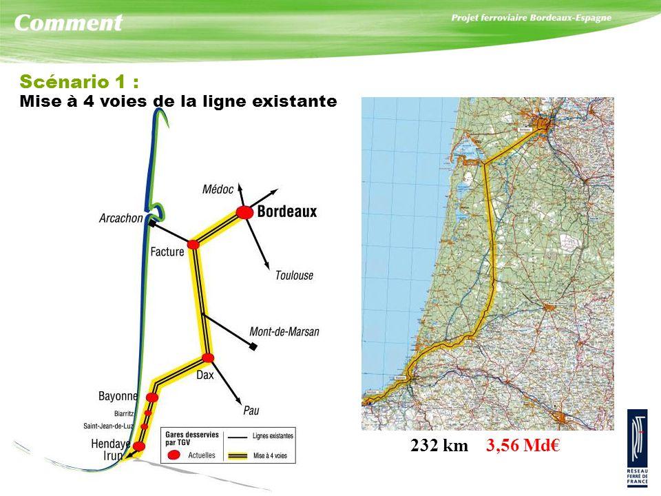 Scénario 1 : Mise à 4 voies de la ligne existante 232 km 3,56 Md