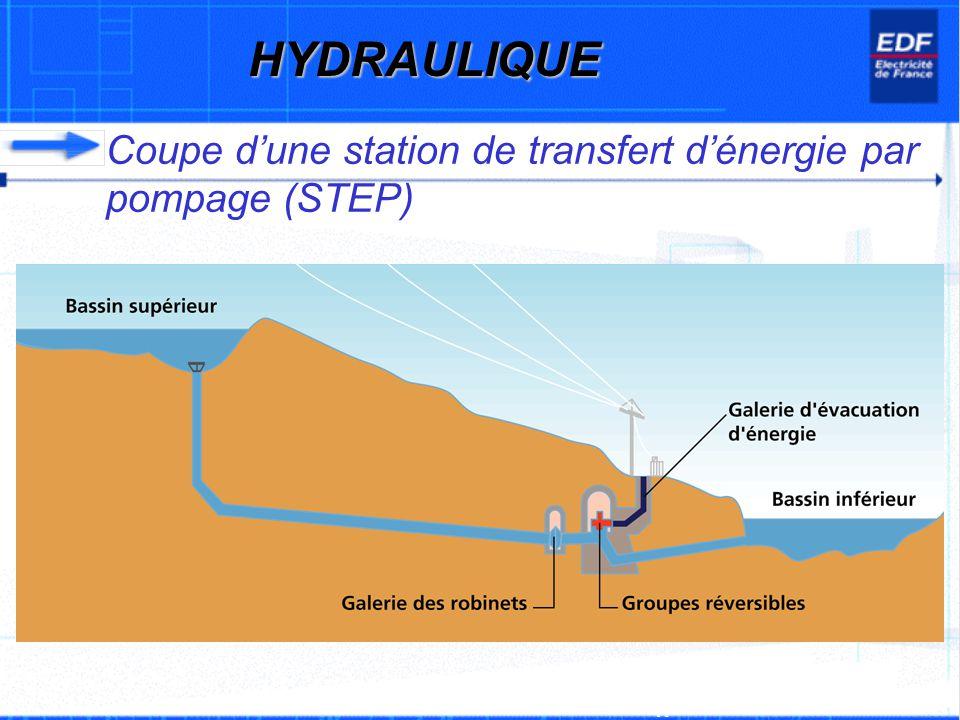 Coupe dune station de transfert dénergie par pompage (STEP) A EDF Branche Energies - ERT/FONC/11F 07/2002 HYDRAULIQUE