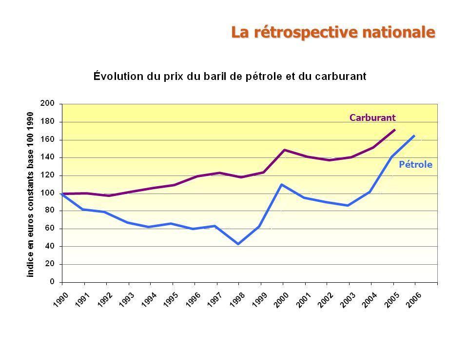 La rétrospective nationale Carburant Autoroutes PIB Trafic routier réseau national Énergie Gaz à effet de serre Total trafic routier