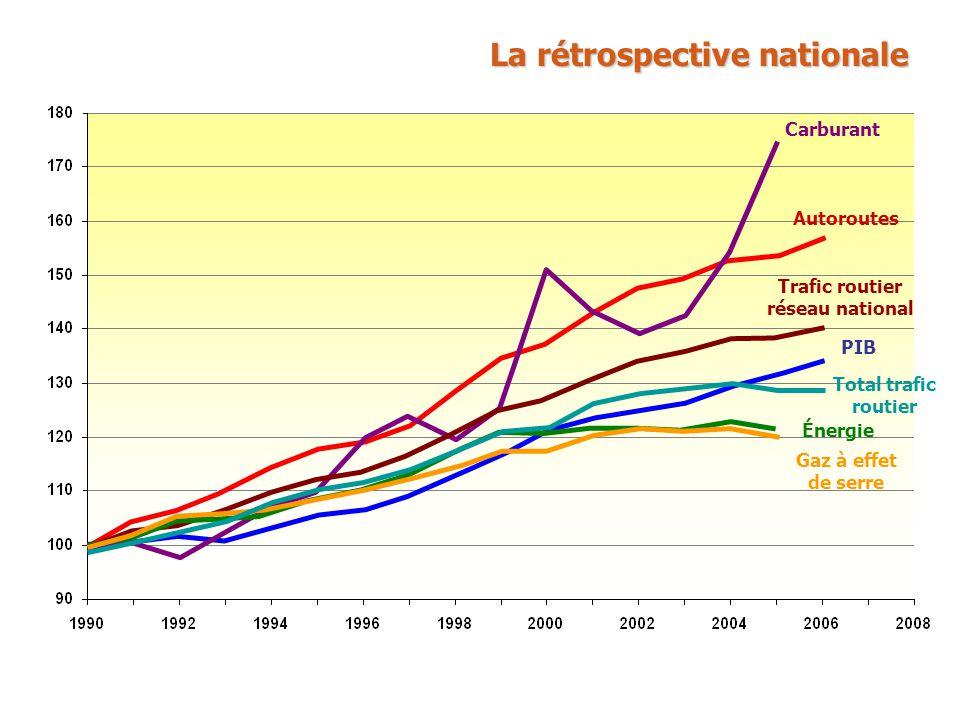 TCAM1990-20002000-2005, 2006 PIB 2%1,7% Trafic routier - Réseau national 2,4%1,7% Trafic routier - Autoroutes 3,3%2,2% Consommation énergétique des transports 1,9%0,2% Émission des gaz à effet de serre des transports 1,6%0,9% Prix du carburant 4% Prix du pétrole 2% 8% Émission des polluants Que ce soit les oxydes dAzote (NOx), le monoxyde de carbone (CO), les composés organiques volatiles non méthaniques (COVNM) et les particules inférieures à 1 micro, les émissions baissent significativement depuis 1996.