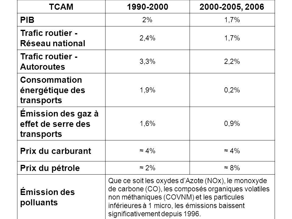 La comparaison 1990-2000 avec 2000-2006 1.Une forte hausse du prix du pétrole depuis 2004 (65$ le baril en 2006), avec une hausse du prix du carburant de 4% par an en moyenne.