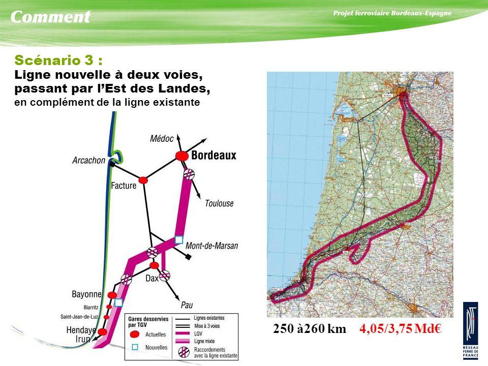 Scénario 3 : Ligne nouvelle à deux voies, passant par lEst des Landes, en complément de la ligne existante 250 à260 km 4,05/3,75 Md