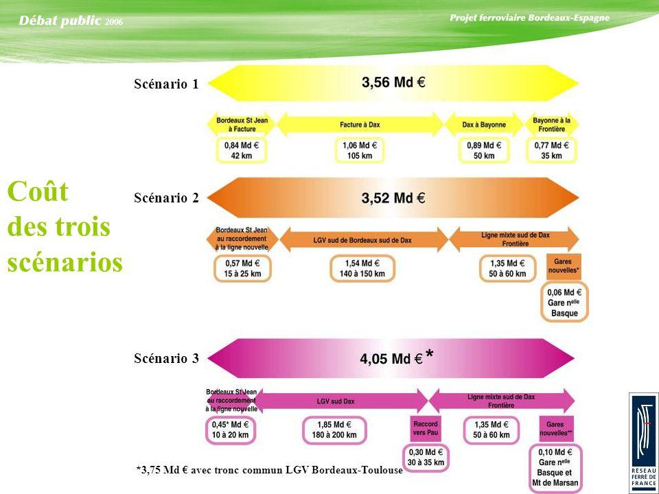 Scénario 1 Scénario 2 Scénario 3 Coût des trois scénarios *3,75 Md avec tronc commun LGV Bordeaux-Toulouse *