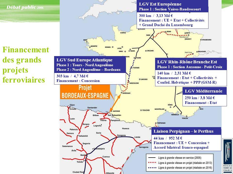 Financement des grands projets ferroviaires LGV Sud Europe Atlantique Phase 1 : Tours - Nord Angoulême Phase 2 : Nord – Bordeaux 303 km / 4,7 Md Finan